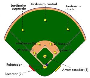 posições de beisebol